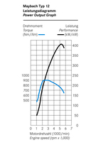 Type-12-Engine-Power-and-Torque-Curves