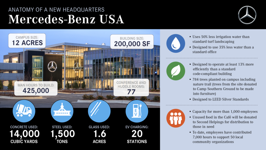 Mercedes benz usa celebrates grand opening of new headquarters for Mercedes benz official site usa